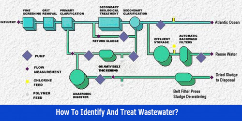 How-to-identify-and-treat-wastewater.v1.jpg