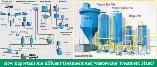 How-important-are-Effluent-Treatment-and-wastewater-treatment-Plant.jpg