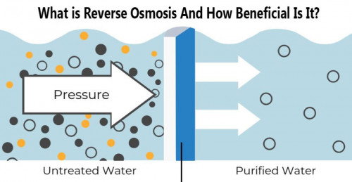 What-is-Reverse-Osmosis-and-how-beneficial-is-it.jpg